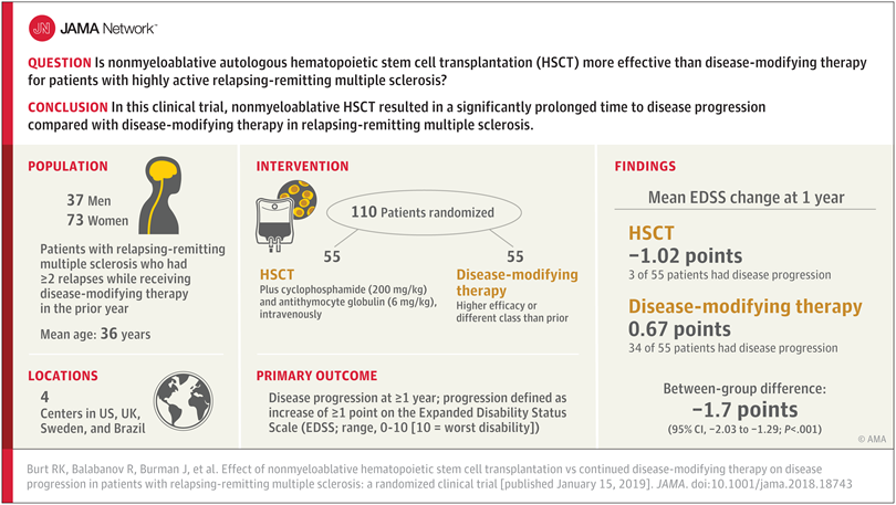 hsct efficacy study jama 2019 visual abstract